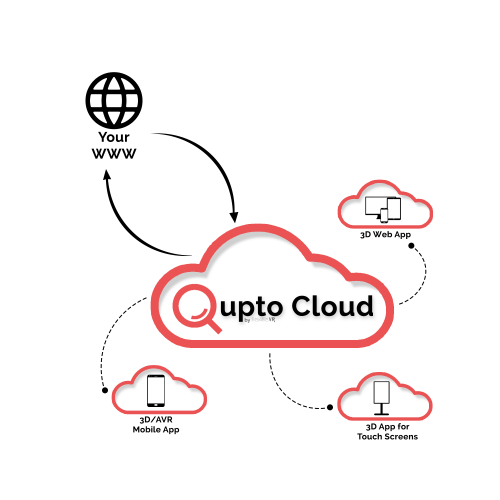 Qupto Cloud implemented on your website